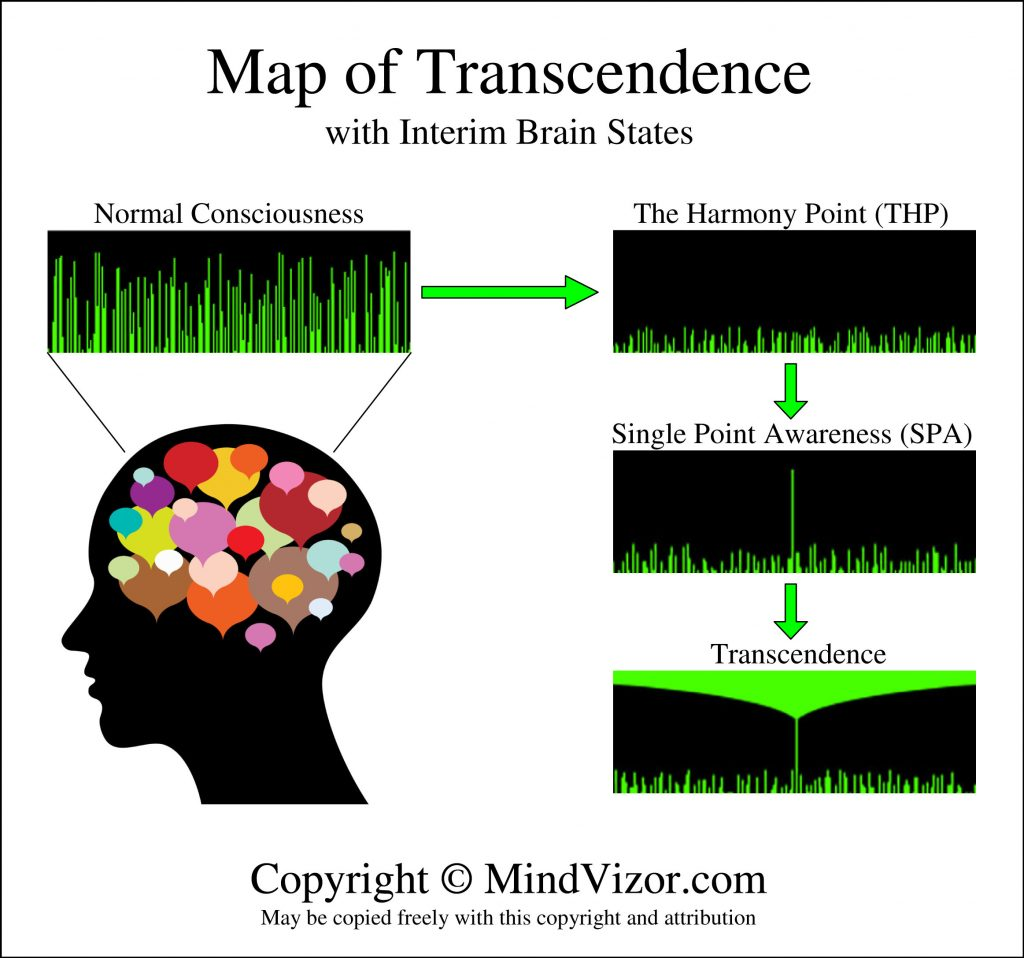 Map of Transcendence