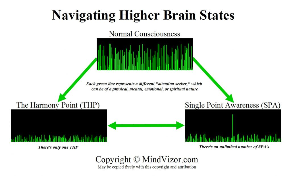 Navigating Higher Brain States